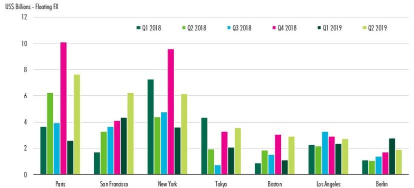 CBRE-commercial-real-estate-report-for-2019-chart-2.jpg