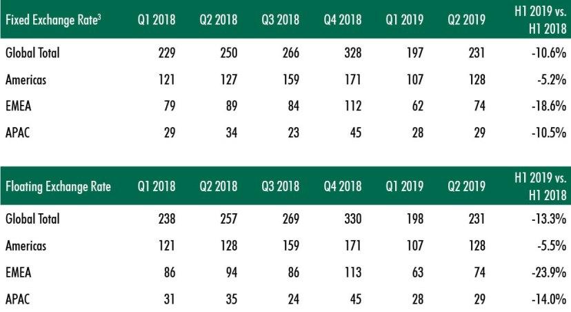 CBRE-commercial-real-estate-report-for-2019-chart-3.jpg