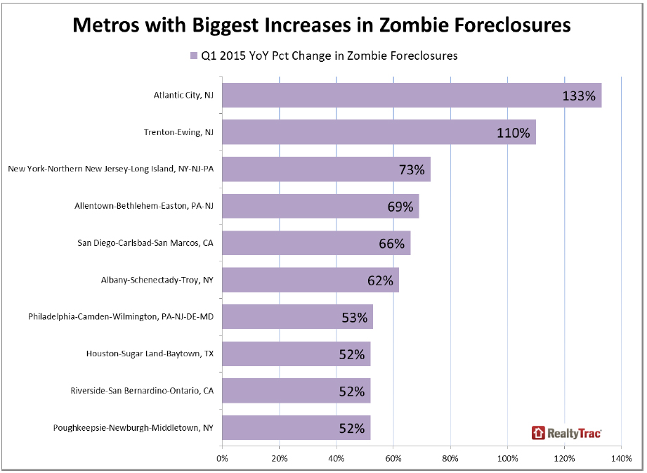https://i0.wp.com/www.worldpropertyjournal.com/news-assets/Metros-with-Biggest-Increases-in-Zombie-Foreclosures.jpg