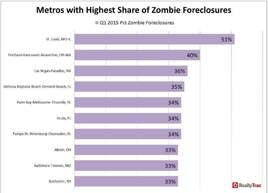 https://i0.wp.com/www.worldpropertyjournal.com/news-assets/Metros-with-Highest-Share-of-Zombie-Foreclosures.jpg