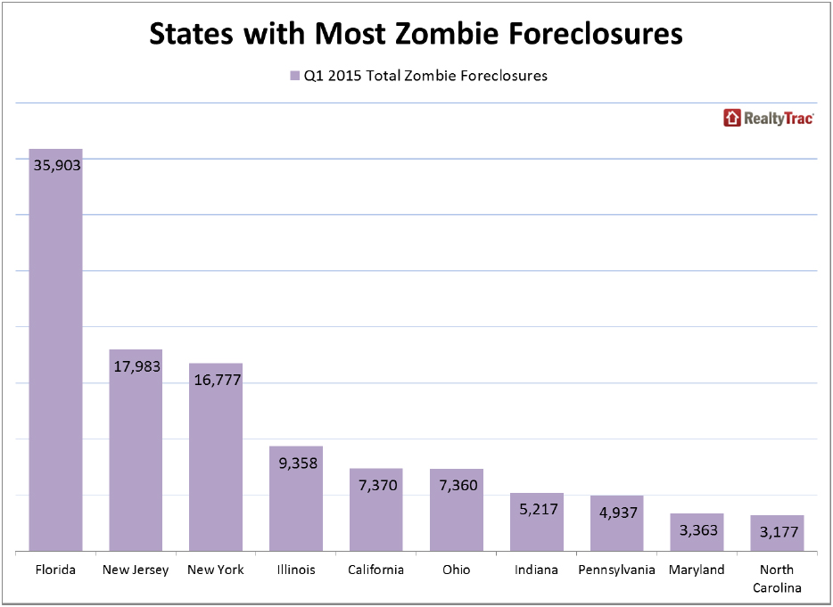 https://i0.wp.com/www.worldpropertyjournal.com/news-assets/US-States-with-Most-Zombie-Foreclosures.jpg