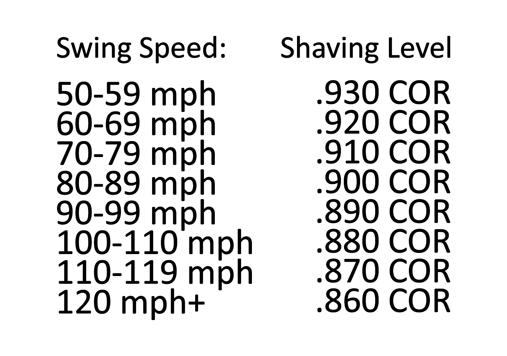 Is A Shaved Driver Right For You?
