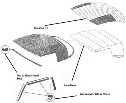 Seat Upholstery, Carpet Sets, Convertible Tops, Headliners
