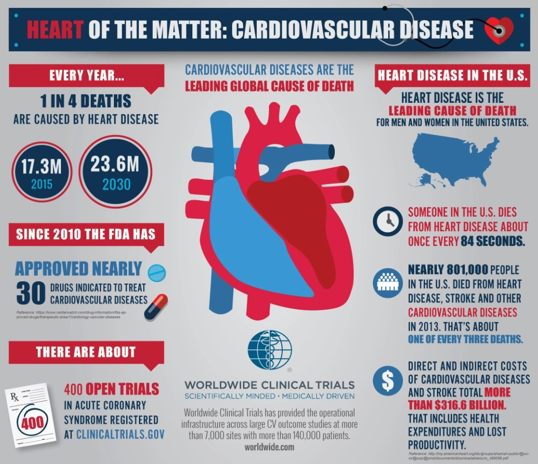 Cardiovascular Disease Infographic - Worldwide Clinical Trials