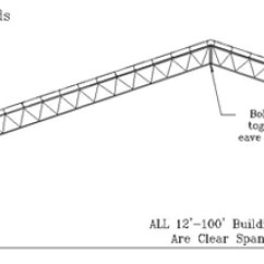 Truss Style Diagram 5 Pin Trailer Wiring Open Web Steel Buildings Building Types