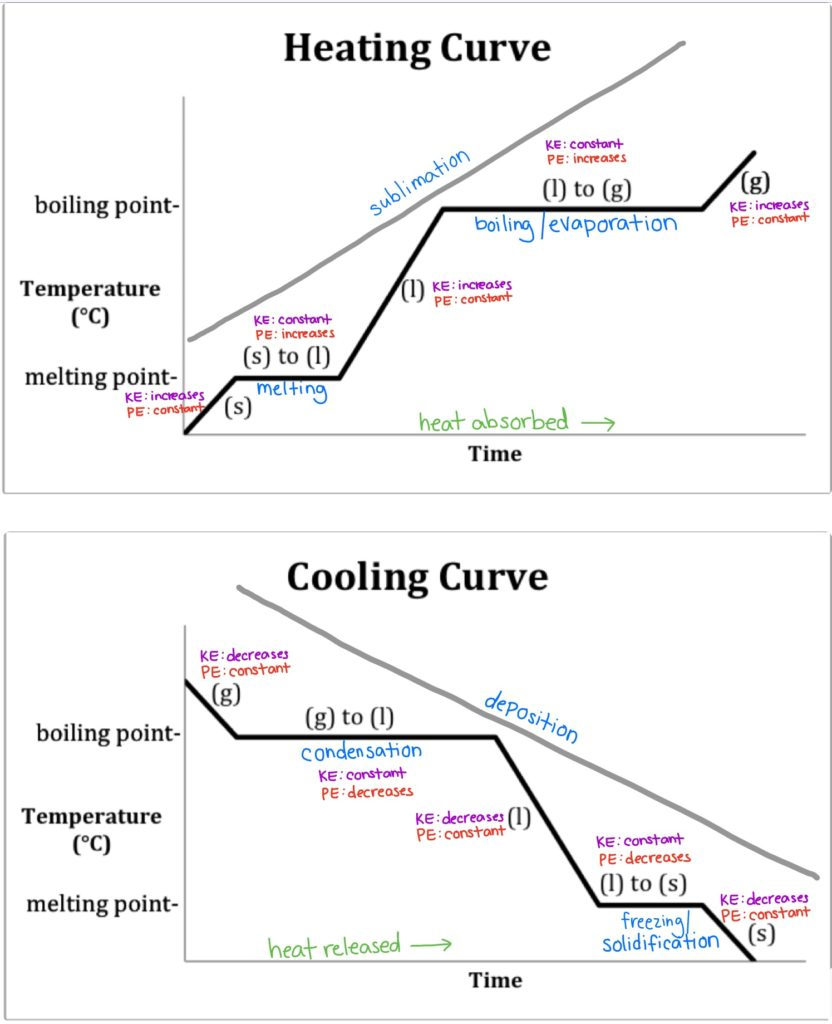 Heating and Cooling Curves   Endothermic & Exothermic Physical Change