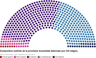 Infographie BFMTV - Composition de l'Assemblée selon la moyenne des projections - sondage OpinionWay SLPV Analytics