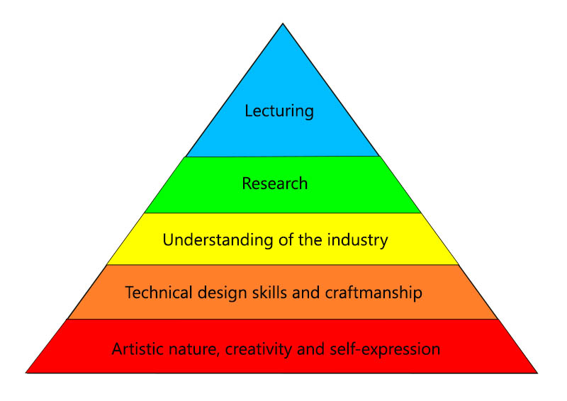 Hierarchy of Needs for Fashion Design
