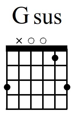 Christian guitar chords • Worship Arts Conservatory
