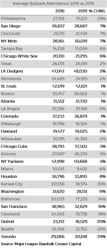 MLB Average Ballpark Attendance per team