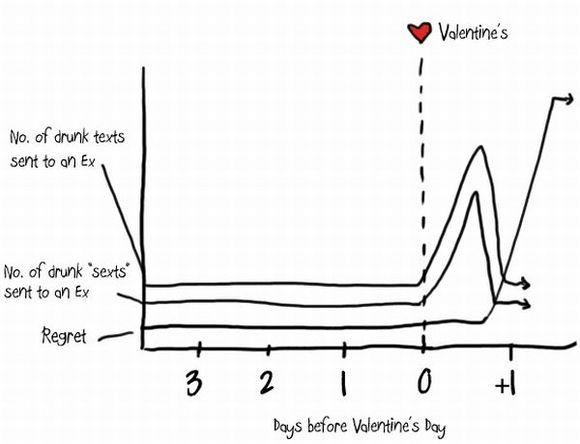 Funny Valentine Graphs
