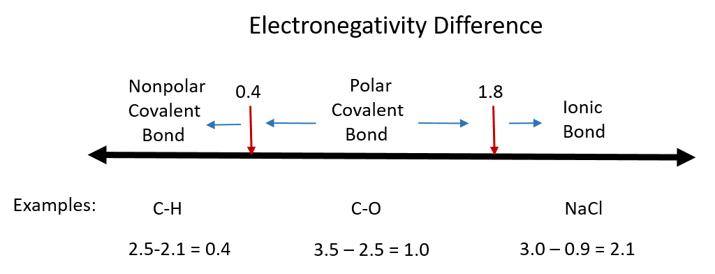 venn diagram of ionic and covalent bonds wiring for honeywell thermostat rth2300b ch150 chapter 4 molecular compounds chemistry an electronegativity difference zero course indicates a nonpolar bond examples are shown in figure 7