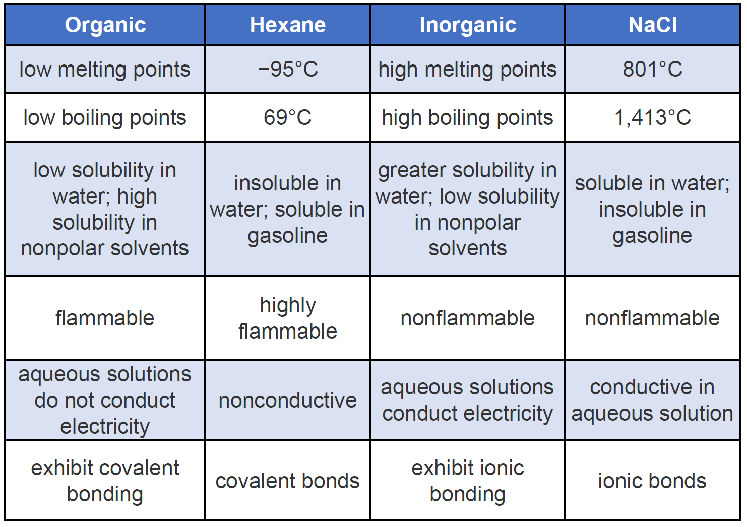Ch105 Chapter 7 Alkanes And Halogenated Hydrocarbons