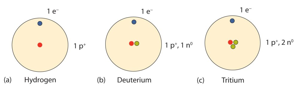 medium resolution of isotopes allotropes and atomic mass