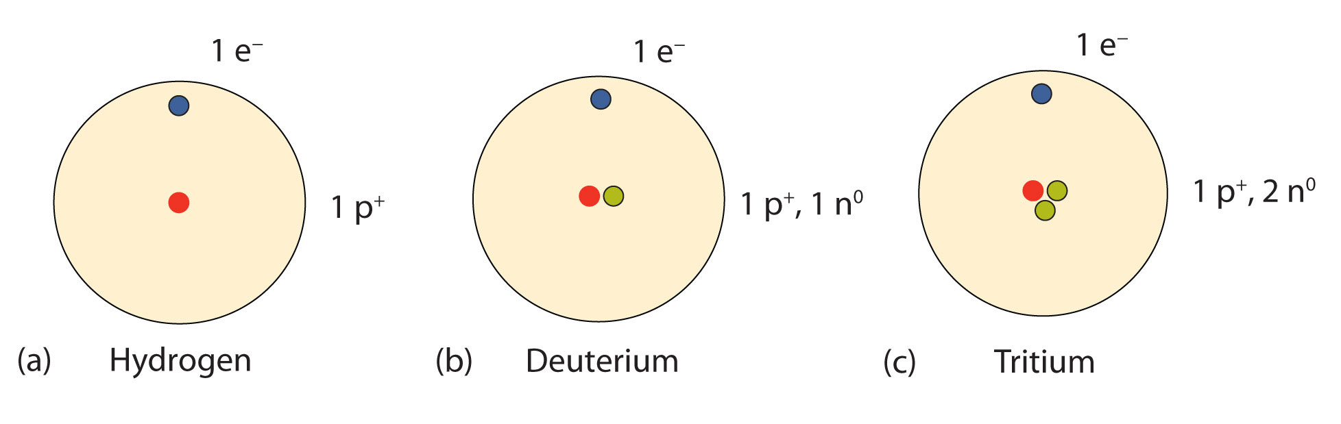 hight resolution of isotopes allotropes and atomic mass
