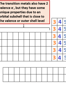 Number of valence shell electrons the placement elements on periodic table corresponds with housed in that element also ch chapter atoms and chemistry rh wou
