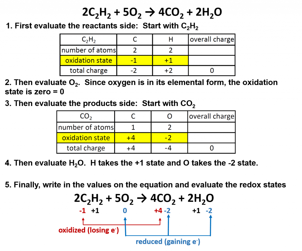 Ch150 Chapter 5 Chemical Reactions Chemistry