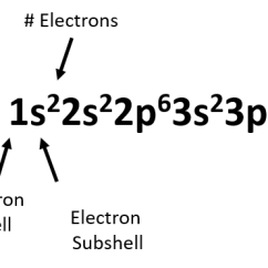 Show The Orbital Filling Diagram For Bromine Dodge Radio Wiring Ch150 Chapter 2 Atoms And Periodic Table Chemistry From Above We Can Notice A Few Things First If Add Up Superscript Numbers This Should Equal Total Number Of Electrons In That