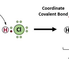 Venn Diagram Of Ionic And Covalent Bonds 2001 Saturn Sl1 Headlight Wiring Ch150 Chapter 4 Molecular Compounds Chemistry When The Ammonium Ion Nh4 Is Formed Fourth Hydrogen Shown In Red Attached By A Coordinate Bond Because Only S Nucleus