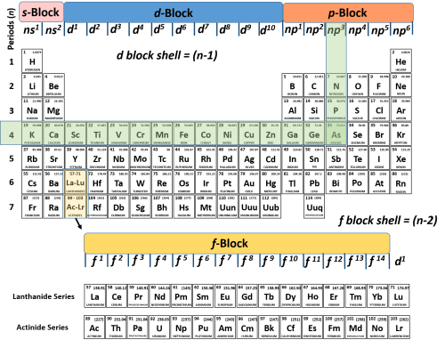 small resolution of we can see that arsenic ends in the p block at np3 and if we follow the period back to the left we can see the n 4 therefore arsenic ends in
