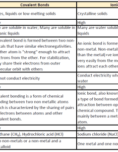 naming binary molecular compounds also ch chapter  covalent bonds and chemistry rh wou