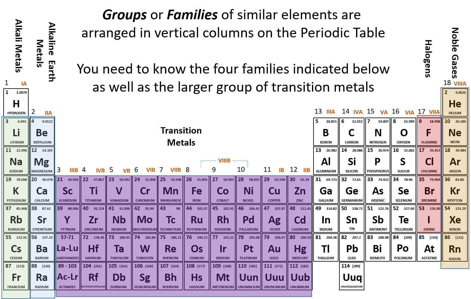 Periodic Table Of Elements Groups And Families
