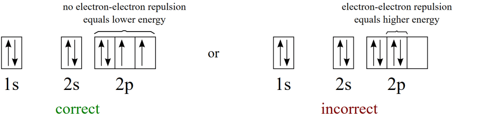 medium resolution of  if it helps you can think to yourself electrons find each other repulsive and like to live alone the following example shows the correct and the