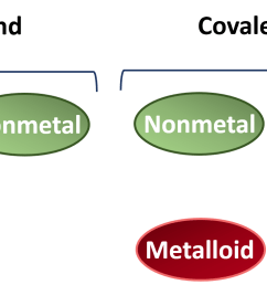 figure 4 2 recognizing ionic vs covalent compounds typically compounds that are formed from a combination of a metal with a nonmetal have more ionic bond  [ 1708 x 784 Pixel ]