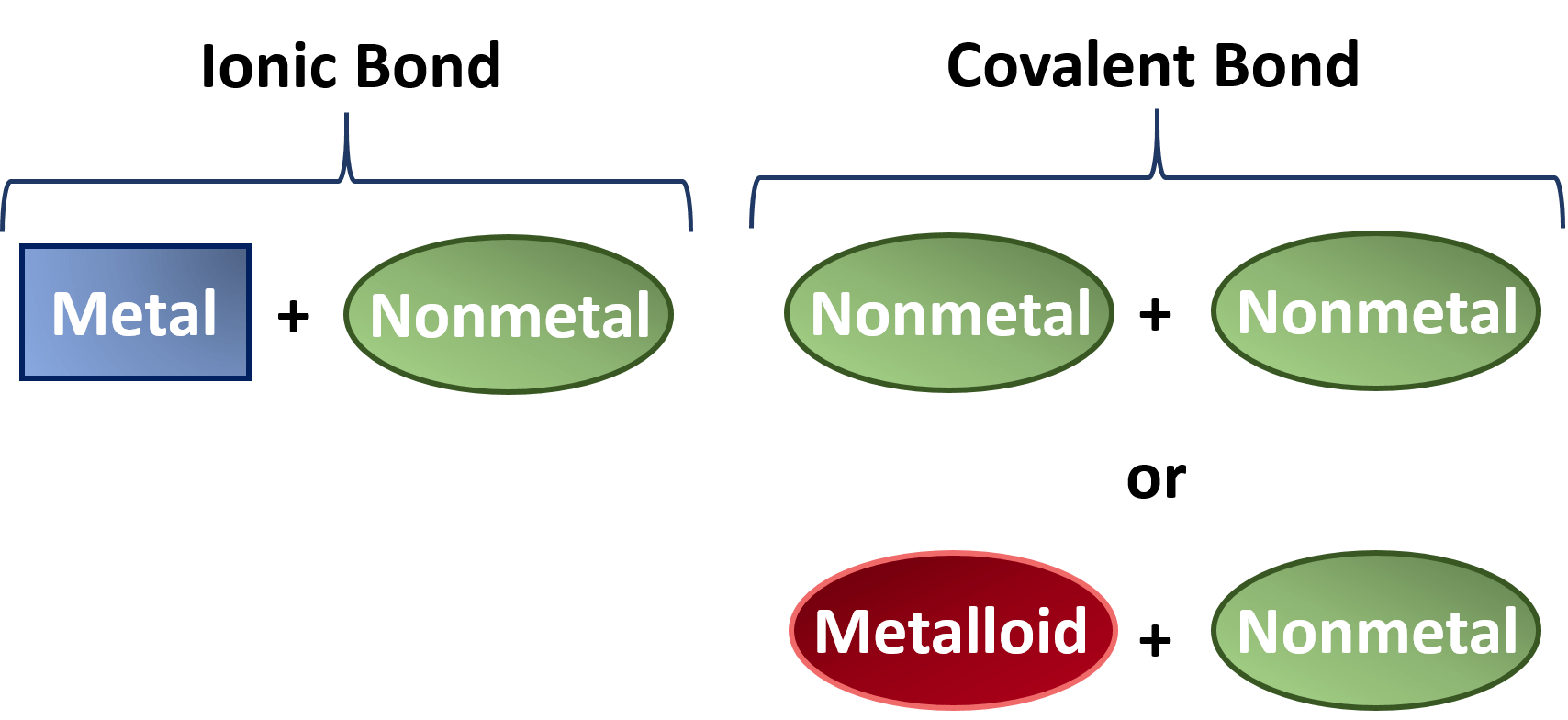 hight resolution of figure 4 2 recognizing ionic vs covalent compounds typically compounds that are formed from a combination of a metal with a nonmetal have more ionic bond