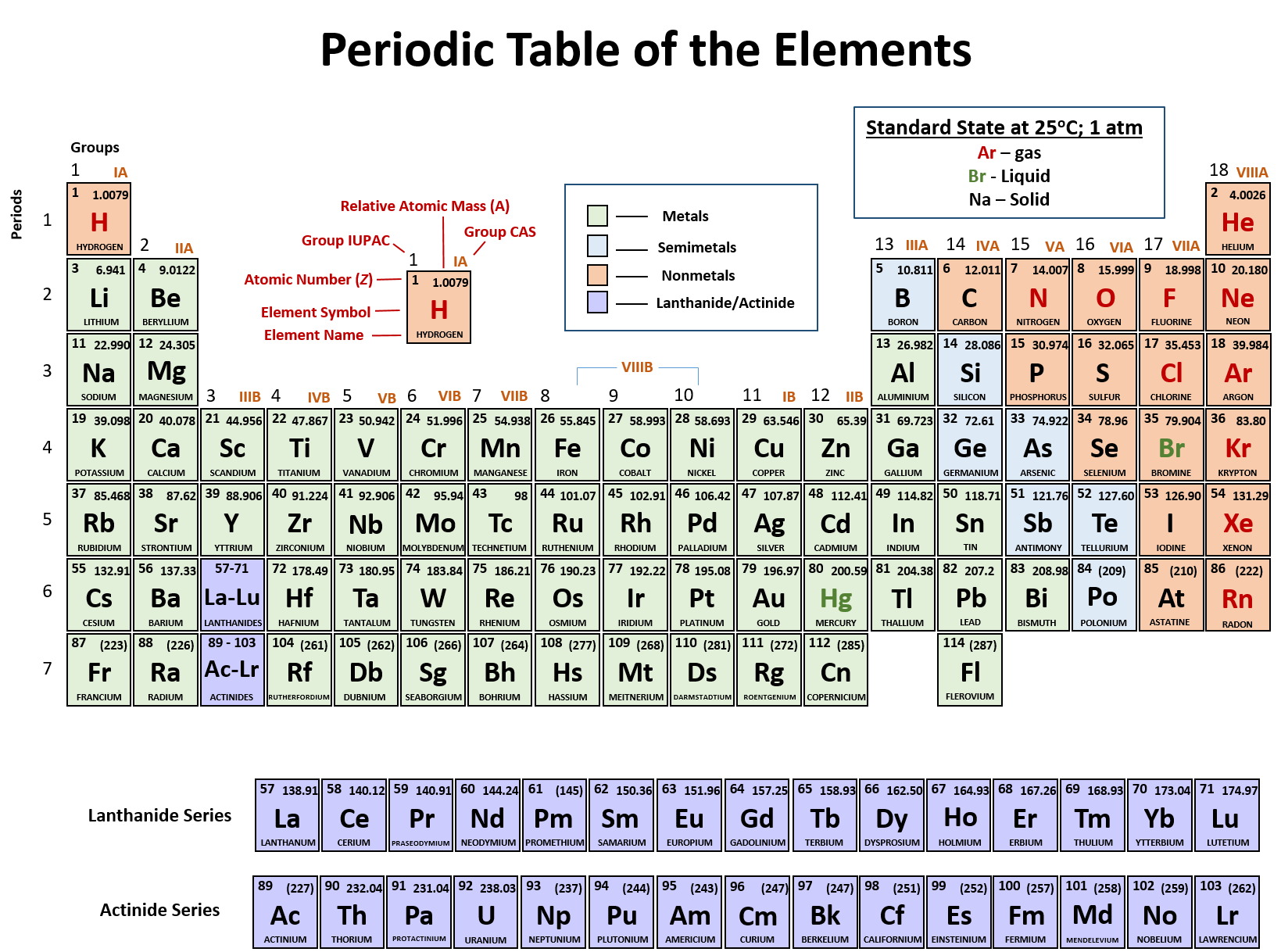 hight resolution of periodic table downloadable pdf version