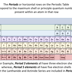 figure 2 10 the periods of the periodic table represent electron shells a each electron shell is represented by a row or period on the the periodic table  [ 1651 x 1233 Pixel ]