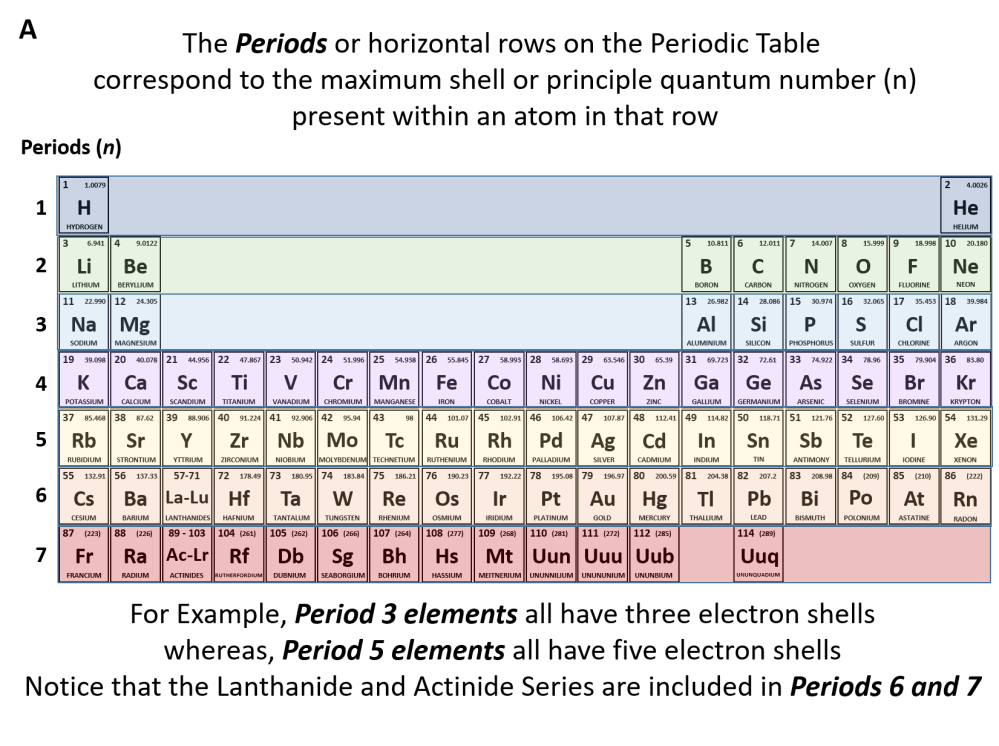 medium resolution of figure 2 10 the periods of the periodic table represent electron shells a each electron shell is represented by a row or period on the the periodic table