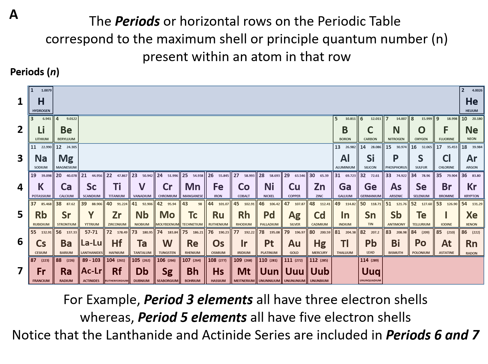 hight resolution of figure 2 10 the periods of the periodic table represent electron shells a each electron shell is represented by a row or period on the the periodic table