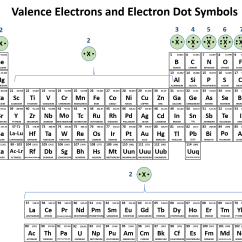 Lewis Dot Diagram For Gold 12vdc To 12vac Converter Circuit Ch150 Chapter 2 Atoms And Periodic Table Chemistry