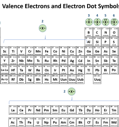 it is also easy to use the periodic table to predict the valence electrons and draw the electron dot symbols for each of the family columns  [ 1563 x 1294 Pixel ]
