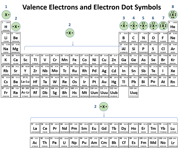 It Is Also Easy To Use The Periodic Table Predict Valence Electrons And Draw Electron Dot Symbols For Each Of Family Columns