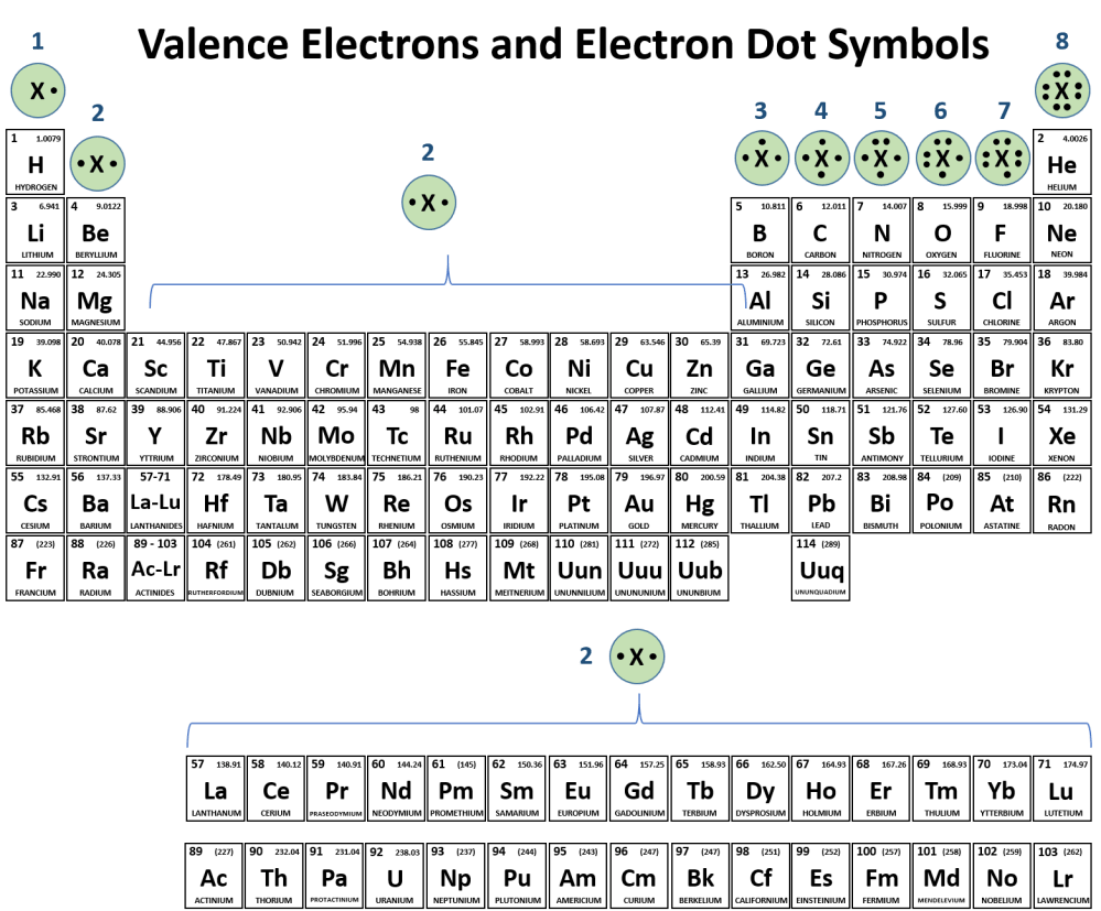 medium resolution of  it is also easy to use the periodic table to predict the valence electrons and draw the electron dot symbols for each of the family columns
