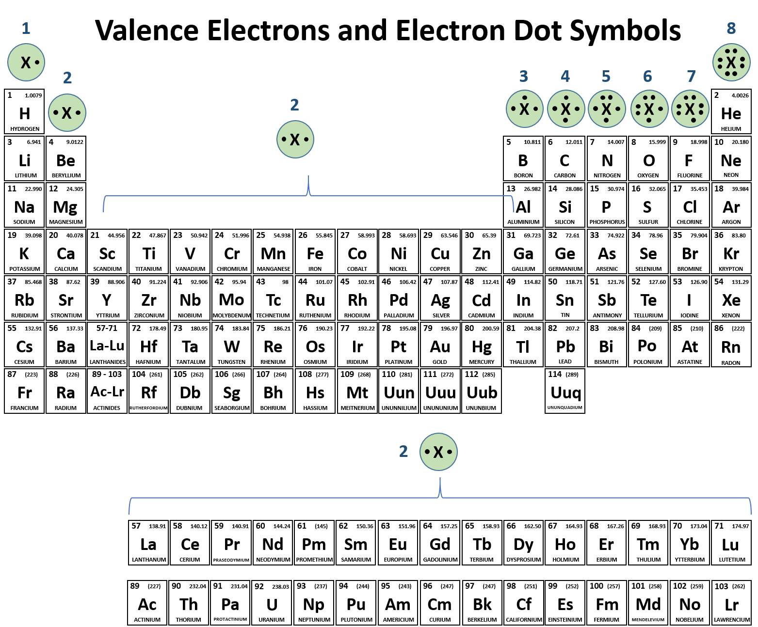 hight resolution of  it is also easy to use the periodic table to predict the valence electrons and draw the electron dot symbols for each of the family columns