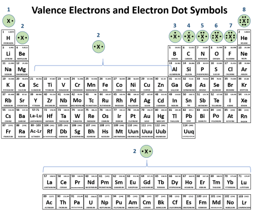 small resolution of  it is also easy to use the periodic table to predict the valence electrons and draw the electron dot symbols for each of the family columns