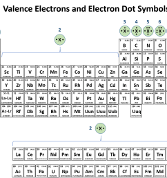 figure 4 3 periodic table with electron dot symbols electron dot symbols are drawn above each family or group of elements on the periodic table  [ 1562 x 1295 Pixel ]