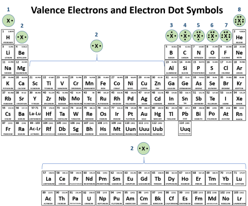 small resolution of figure 4 3 periodic table with electron dot symbols electron dot symbols are drawn above each family or group of elements on the periodic table