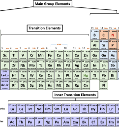 figure 4 1 periodic table of the elements main group transition and inner transition elements are indicated  [ 1638 x 1213 Pixel ]