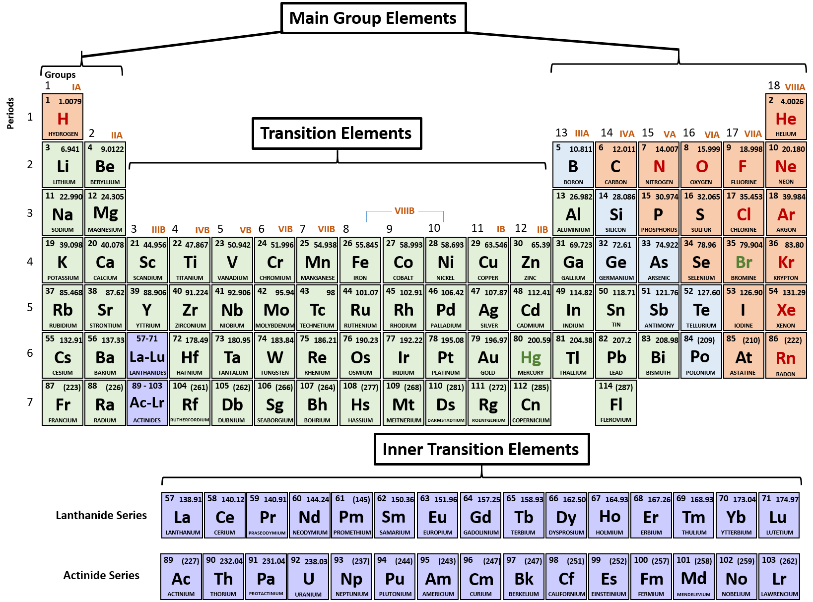 hight resolution of figure 4 1 periodic table of the elements main group transition and inner transition elements are indicated
