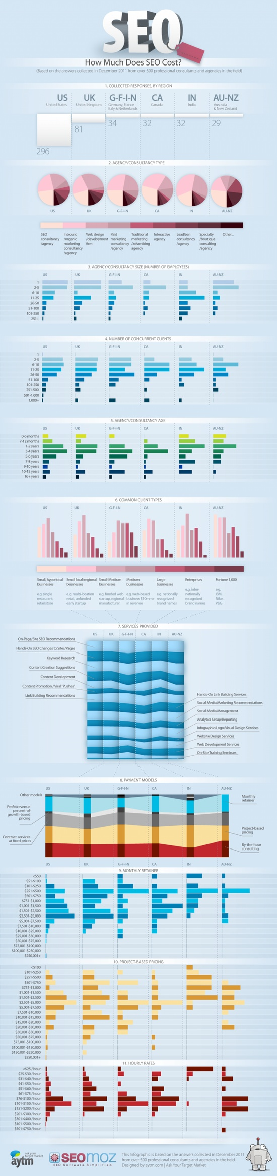 how much does seo cost infographic