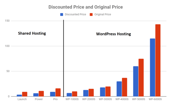 Shared vs WordPress Prices InMotion