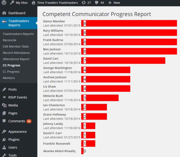 Competent Communicator Report