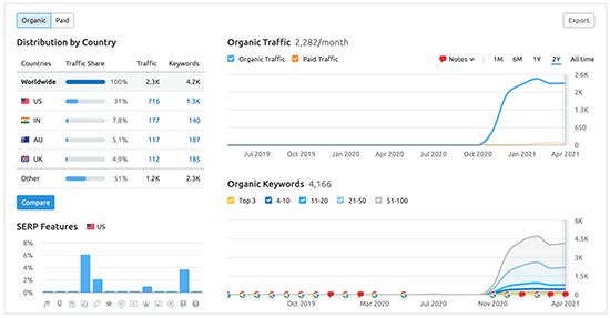Semrush traffic analysis