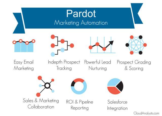 Pardot marketing automation tool