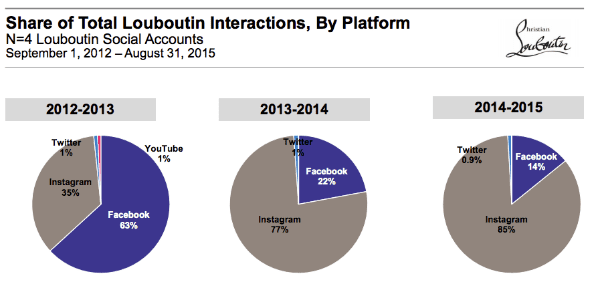 Instagram drives the most interactions for Christian Louboutin