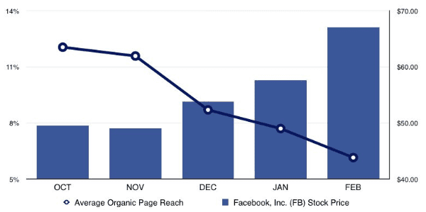 With a decline in organic reach and increase in paid promotion, Facebook's stock price increased